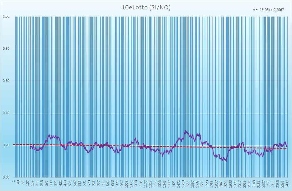10eLotto andamento esiti positivi - Aggiornato all'estrazione precedente il 17 Giugno 2021