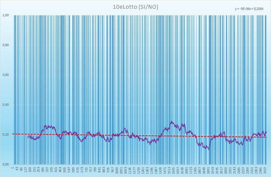 10eLotto andamento esiti positivi - Aggiornato all'estrazione precedente il 26 Giugno 2021