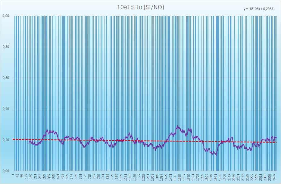10eLotto andamento esiti positivi - Aggiornato all'estrazione precedente il 29 Giugno 2021