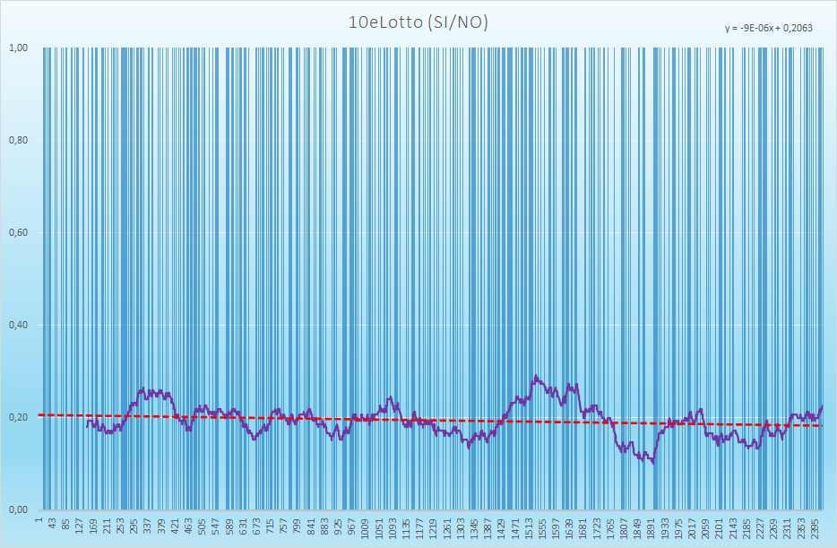 10eLotto andamento esiti positivi - Aggiornato all'estrazione precedente il 8 Giugno 2021