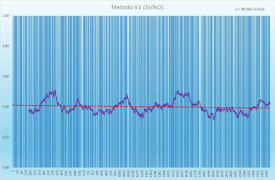 Andamento degli esiti positivi - Aggiornato all'estrazione precedente il 12 Giugno 2021