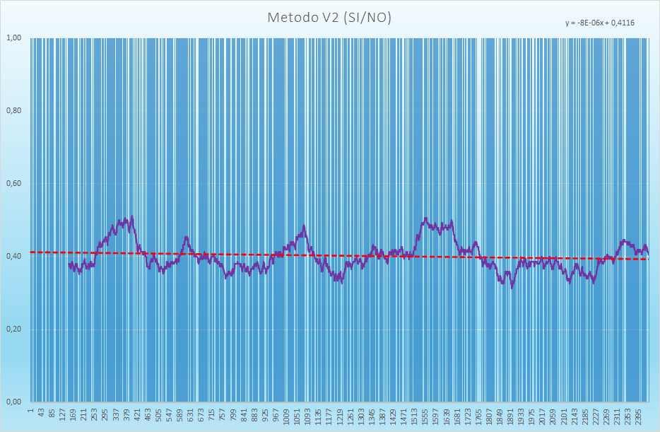 Andamento degli esiti positivi - Aggiornato all'estrazione precedente il 15 Giugno 2021