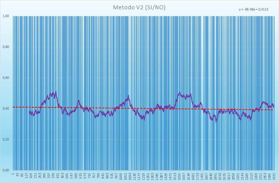 Andamento degli esiti positivi - Aggiornato all'estrazione precedente il 17 Giugno 2021
