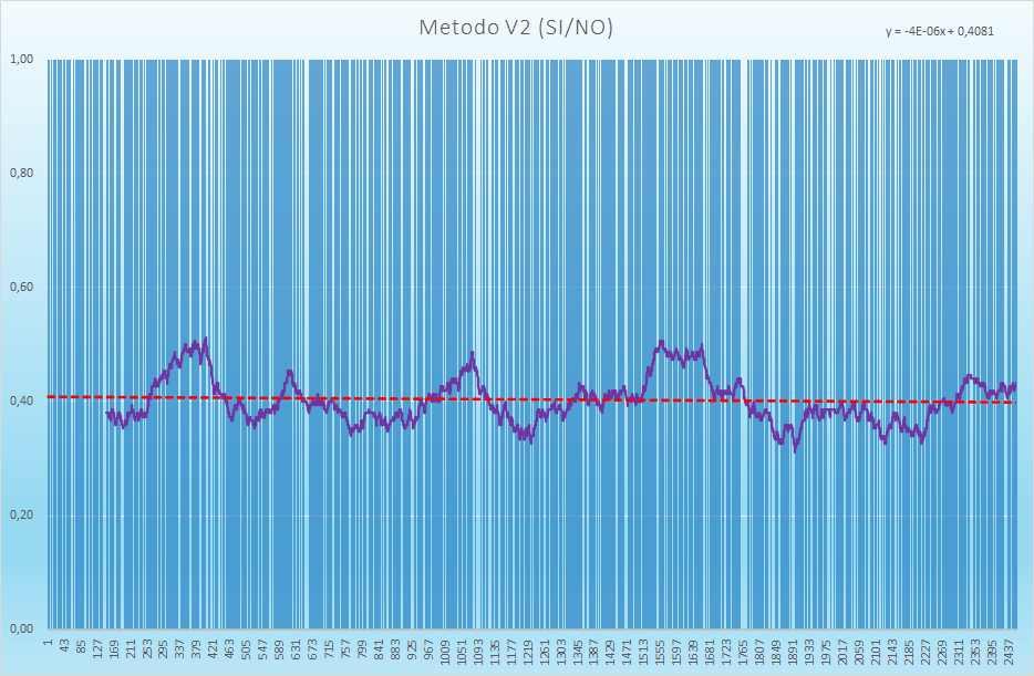 Andamento degli esiti positivi - Aggiornato all'estrazione precedente il 29 Giugno 2021