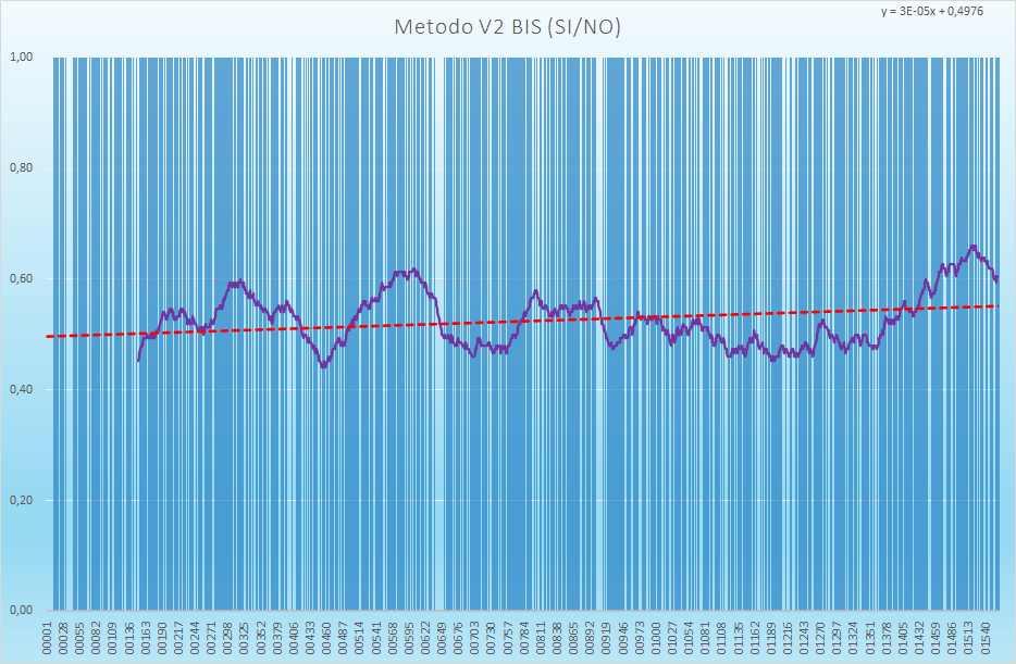 Andamento numero di esiti positivi V2BIS - Aggiornato all'estrazione precedente il 1 Luglio 2021