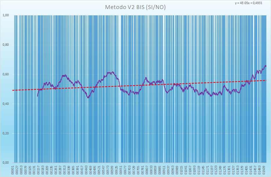 Andamento numero di esiti positivi V2BIS - Aggiornato all'estrazione precedente il 10 Giugno 2021