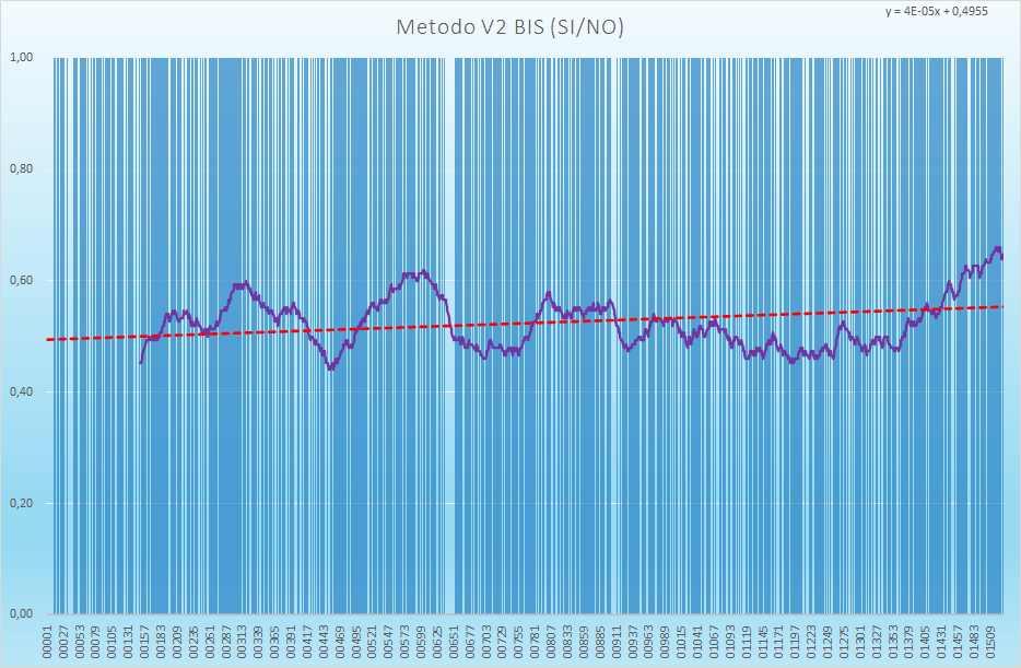 Andamento numero di esiti positivi V2BIS - Aggiornato all'estrazione precedente il 12 Giugno 2021