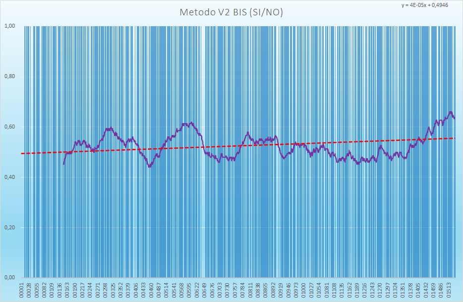 Andamento numero di esiti positivi V2BIS - Aggiornato all'estrazione precedente il 15 Giugno 2021