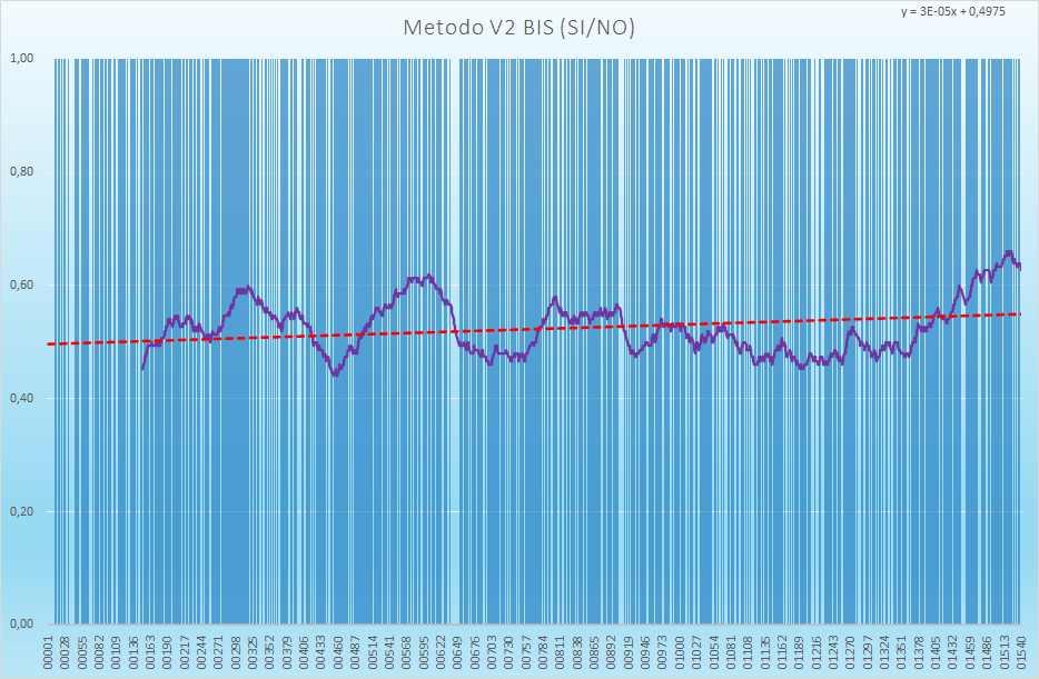 Andamento numero di esiti positivi V2BIS - Aggiornato all'estrazione precedente il 17 Giugno 2021