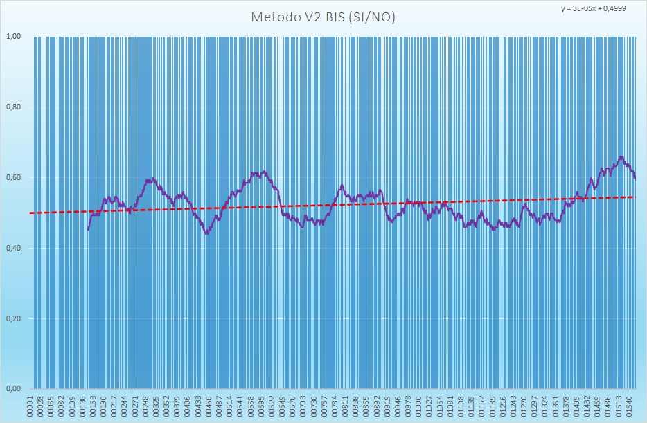 Andamento numero di esiti positivi V2BIS - Aggiornato all'estrazione precedente il 29 Giugno 2021