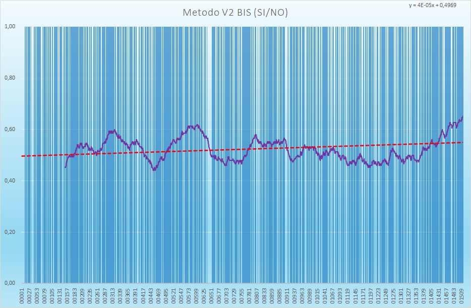 Andamento numero di esiti positivi V2BIS - Aggiornato all'estrazione precedente il 3 Giugno 2021
