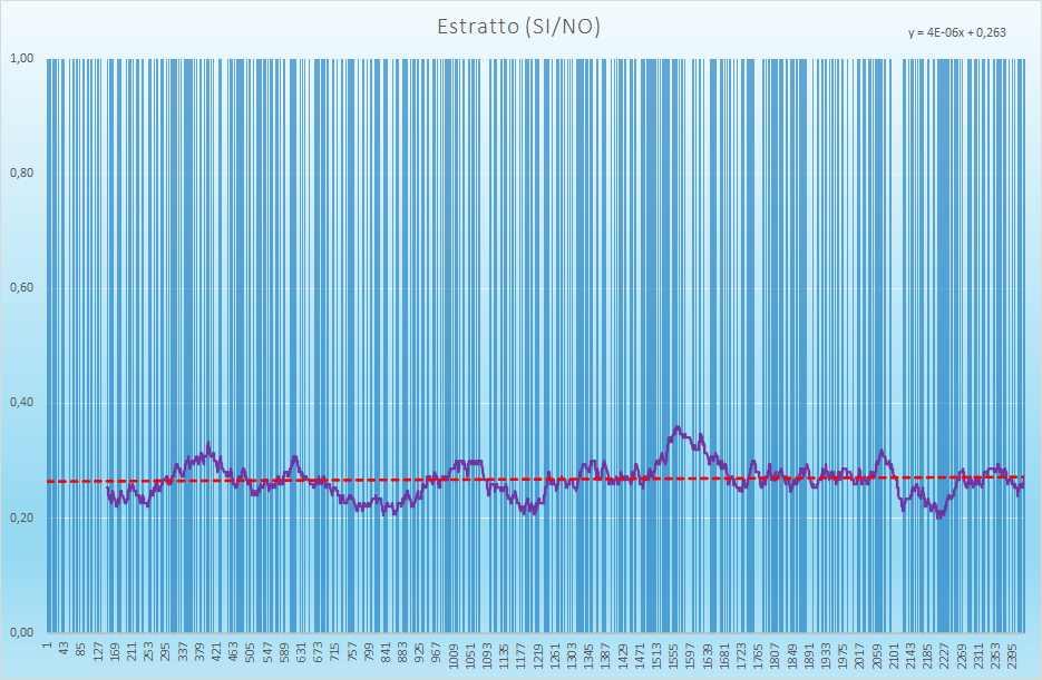 Estratto andamento esiti positivi - Aggiornato all'estrazione precedente il 10 Giugno 2021