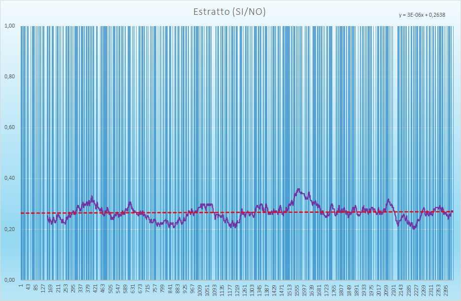 Estratto andamento esiti positivi - Aggiornato all'estrazione precedente il 15 Giugno 2021