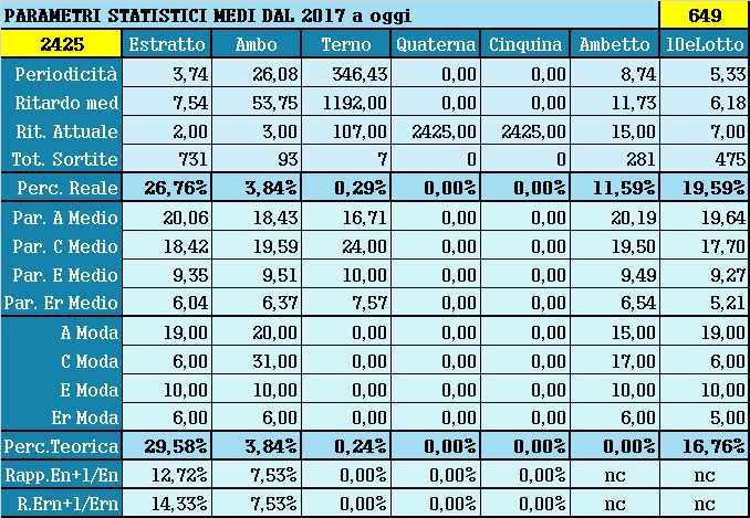 Parametri statistici medi - Percentuali relative aggiornate all'estrazione precedente il 10 Giugno 2021