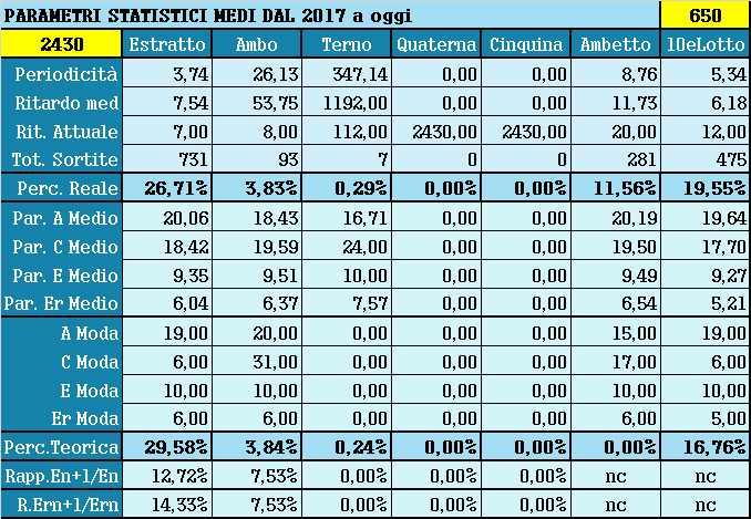 Parametri statistici medi - Percentuali relative aggiornate all'estrazione precedente il 12 Giugno 2021