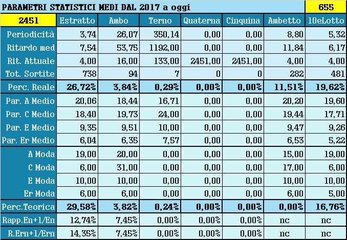 Parametri statistici medi - Percentuali relative aggiornate all'estrazione precedente il 24 Giugno 2021