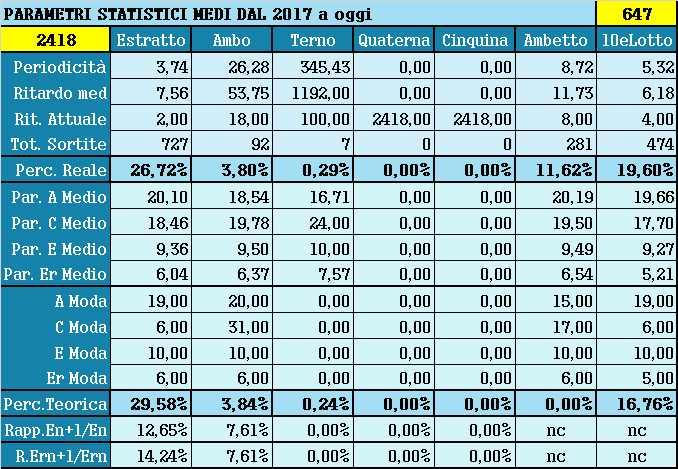 Parametri statistici medi - Percentuali relative aggiornate all'estrazione precedente il 5 Giugno 2021