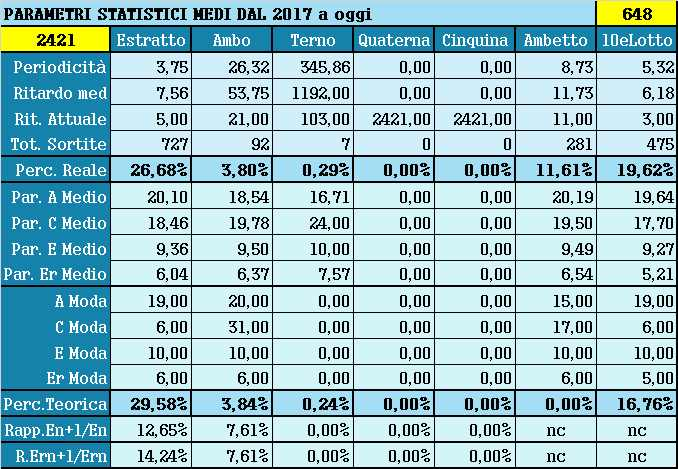 Parametri statistici medi - Percentuali relative aggiornate all'estrazione precedente il 8 Giugno 2021