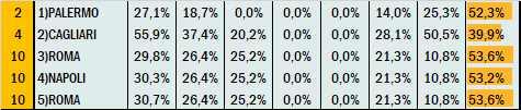 Percentuali Previsione 010721
