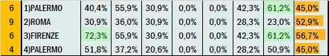 Percentuali Previsione 030621