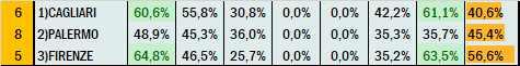 Percentuali Previsione 050621
