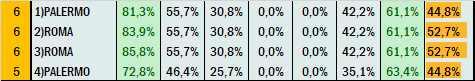 Percentuali Previsione 080621