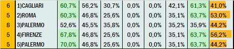Percentuali Previsione 100621