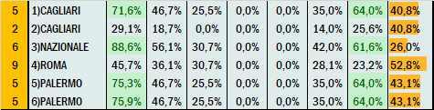 Percentuali Previsione 120621