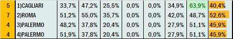Percentuali Previsione 150621