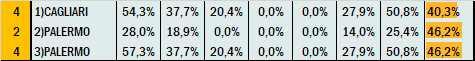 Percentuali Previsione 170621