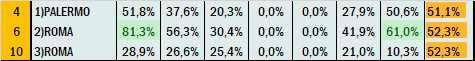 Percentuali Previsione 240621