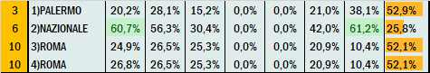 Percentuali Previsione 260621