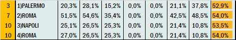 Percentuali Previsione 290621