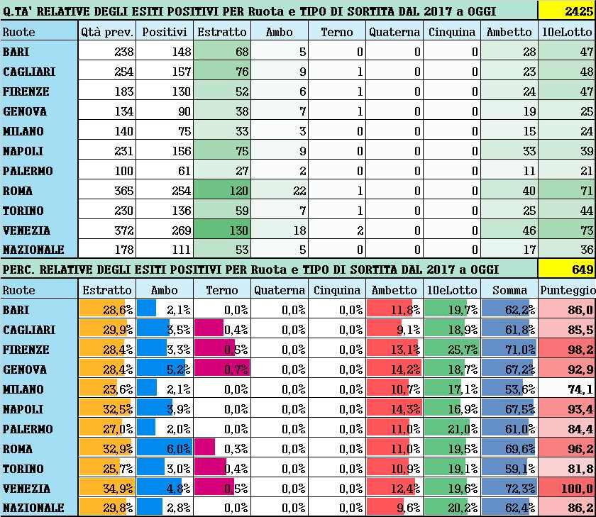 Performance per Ruota - Percentuali relative aggiornate all'estrazione precedente il 10 Giugno 2021