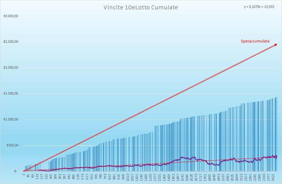 Vincite 10eLotto Cumulate - Aggiornate all'estrazione precedente il 1 Luglio 2021