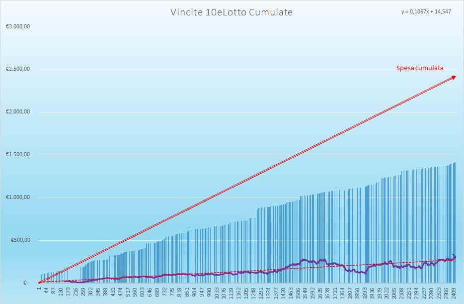 Vincite 10eLotto Cumulate - Aggiornate all'estrazione precedente il 10 Giugno 2021