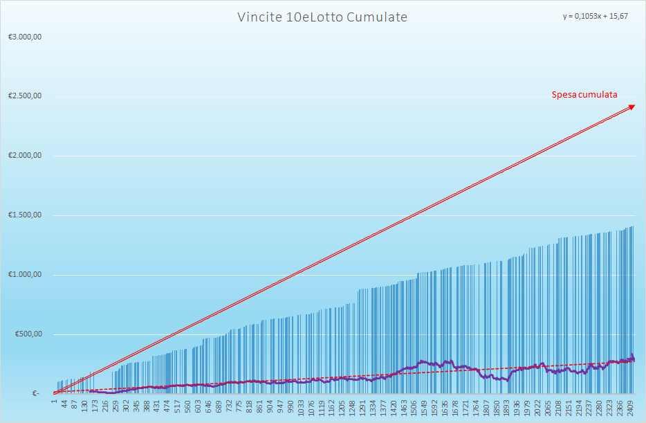 Vincite 10eLotto Cumulate - Aggiornate all'estrazione precedente il 12 Giugno 2021