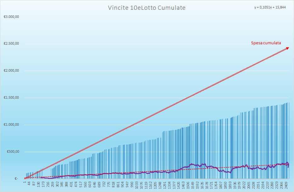 Vincite 10eLotto Cumulate - Aggiornate all'estrazione precedente il 15 Giugno 2021