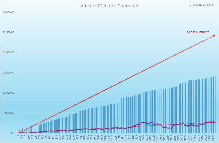 Vincite 10eLotto Cumulate - Aggiornate all'estrazione precedente il 17 Giugno 2021