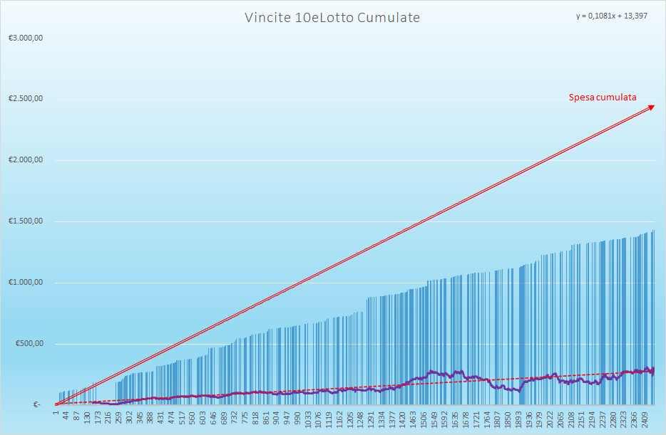 Vincite 10eLotto Cumulate - Aggiornate all'estrazione precedente il 24 Giugno 2021