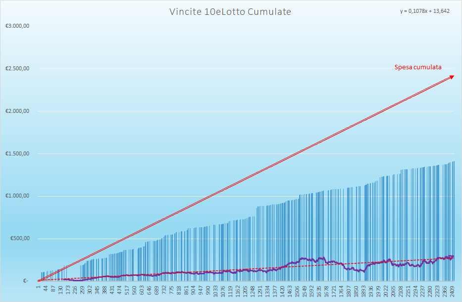 Vincite 10eLotto Cumulate - Aggiornate all'estrazione precedente il 8 Giugno 2021