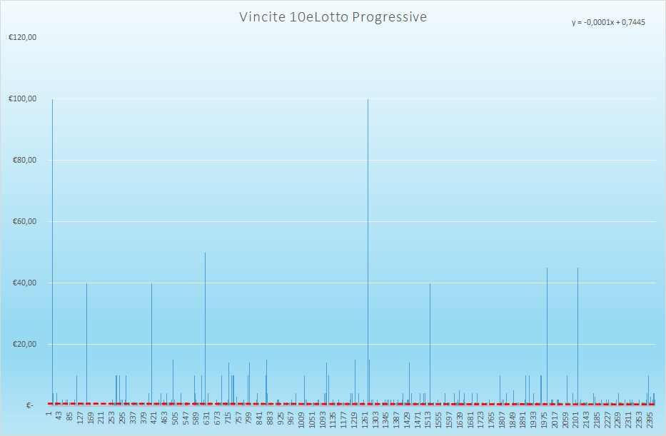 Vincite 10eLotto Progressive - Aggiornate all'estrazione precedente il 5 Giugno 2021