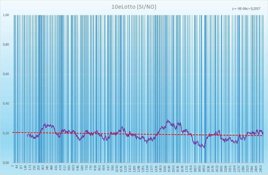 10eLotto andamento esiti positivi - Aggiornato all'estrazione precedente il 10 Luglio 2021