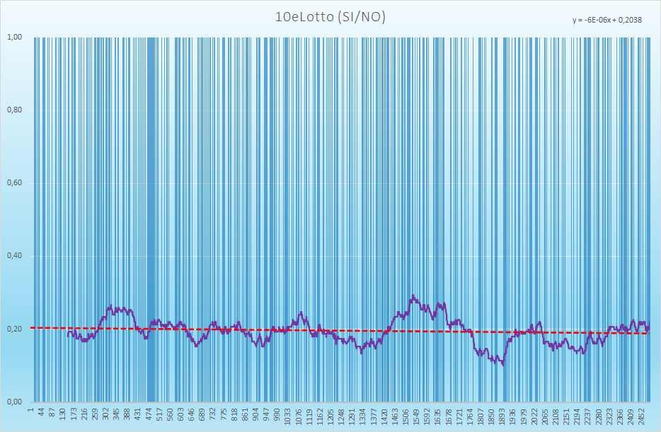 10eLotto andamento esiti positivi - Aggiornato all'estrazione precedente il 13 Luglio 2021