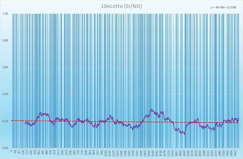 10eLotto andamento esiti positivi - Aggiornato all'estrazione precedente il 15 Luglio 2021