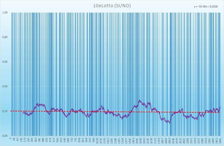 10eLotto andamento esiti positivi - Aggiornato all'estrazione precedente il 17 Luglio 2021