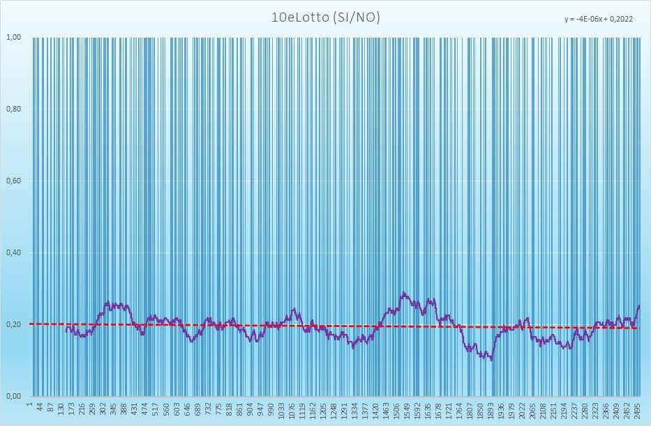 10eLotto andamento esiti positivi - Aggiornato all'estrazione precedente il 24 Luglio 2021