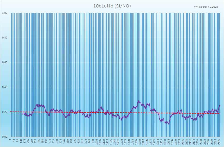 10eLotto andamento esiti positivi - Aggiornato all'estrazione precedente il 27 Luglio 2021