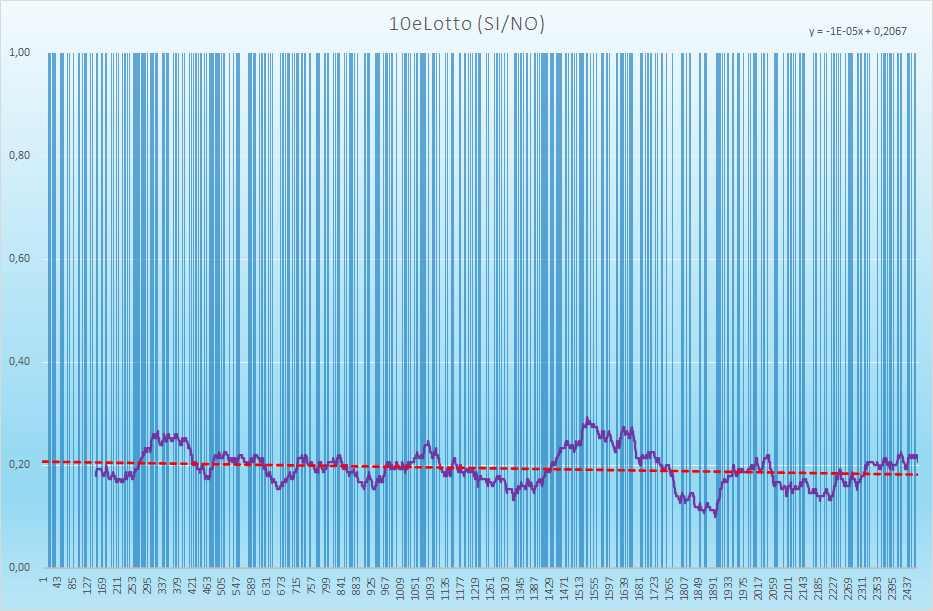 10eLotto andamento esiti positivi - Aggiornato all'estrazione precedente il 3 Luglio 2021