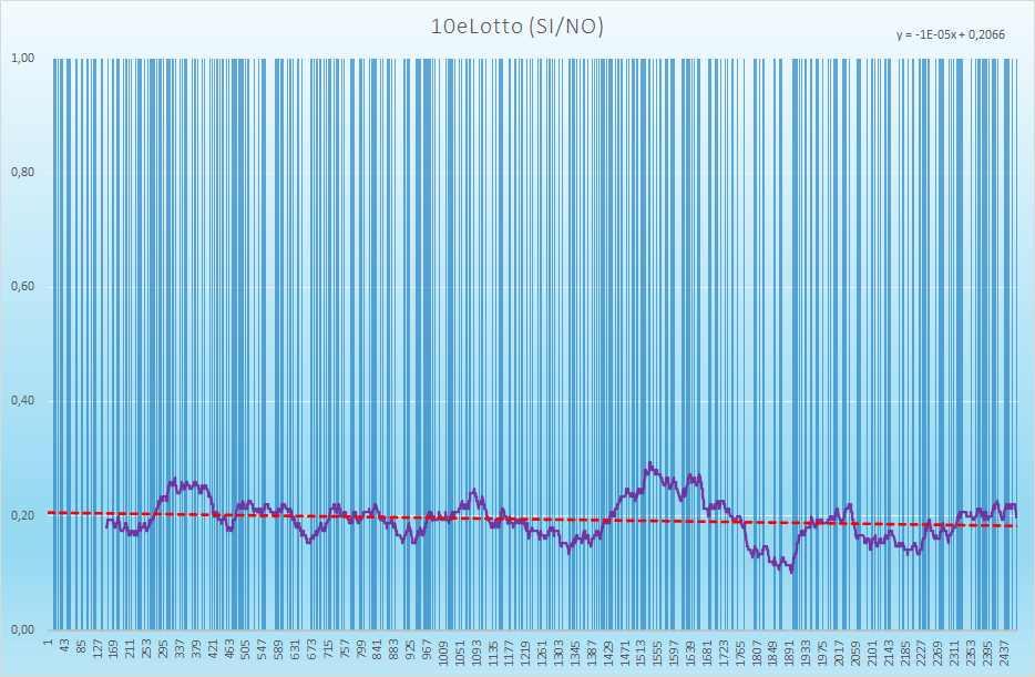 10eLotto andamento esiti positivi - Aggiornato all'estrazione precedente il 6 Luglio 2021